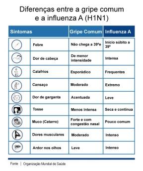 Gripe - Comum e H1N1