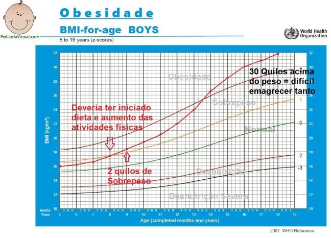 1 - Obesidade - 5-19 anos