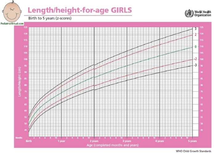 Altura 0-5a - meninas