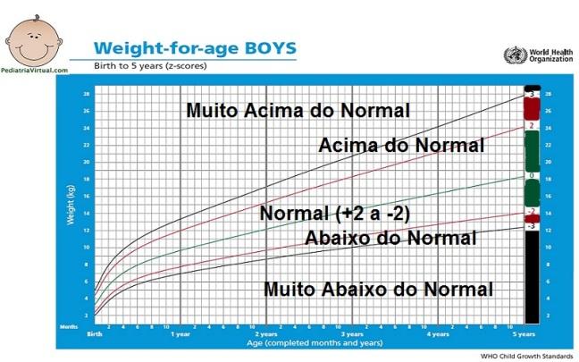 Peso 0-5a - exemplos