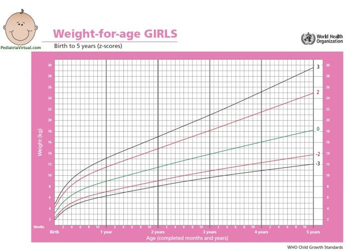 Peso 0-5a - meninas