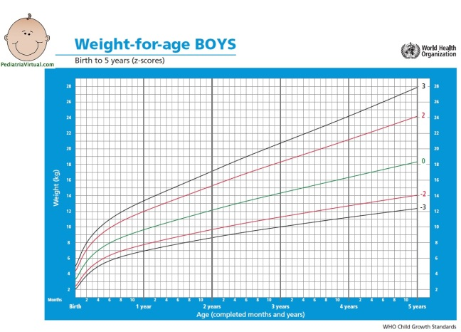 Peso 0-5a - meninos