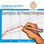 Exemplos de Preenchimento de Curvas de Crescimento, Peso e Obesidade